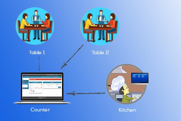 Restaurant System